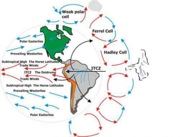 Image result for Meridional Circulation
